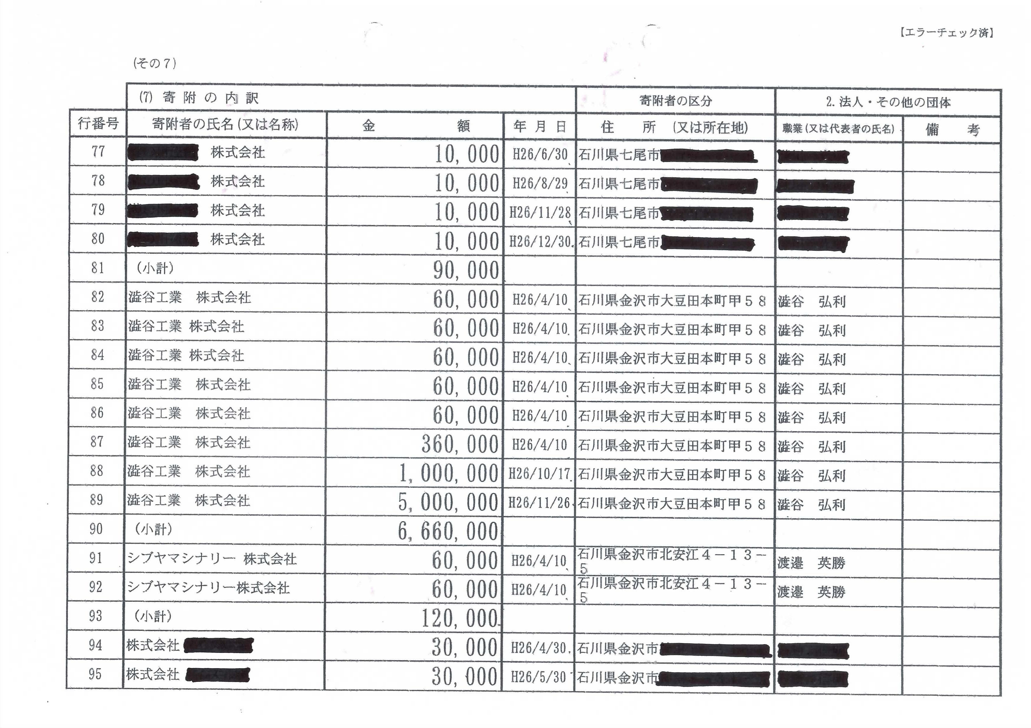 2016年の石川県第一選挙区支部